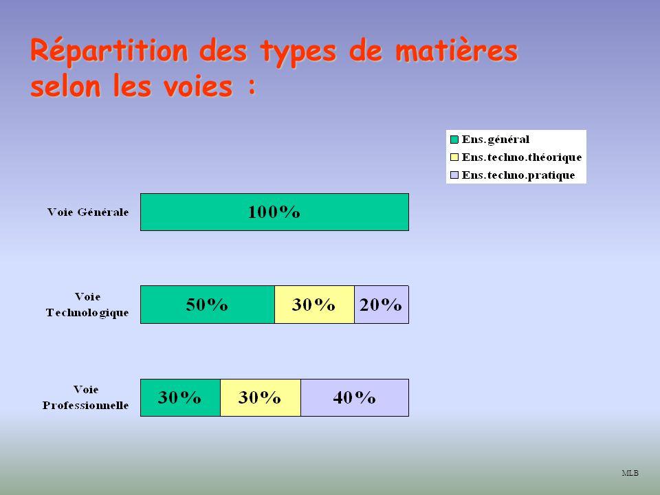 Répartitiondes types de matières selon les voies : Répartition des types de matières selon les voies : MLB