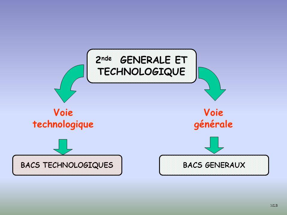 2 nde GENERALE ET TECHNOLOGIQUE Voie générale Voie technologique BACS GENERAUXBACS TECHNOLOGIQUES MLB