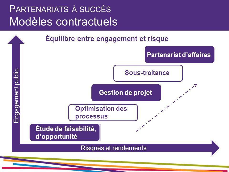 P ARTENARIATS À SUCCÈS Modèles contractuels Étude de faisabilité, d'opportunité Optimisation des processus Gestion de projet Sous-traitance Partenariat d'affaires Équilibre entre engagement et risque Engagement public Risques et rendements