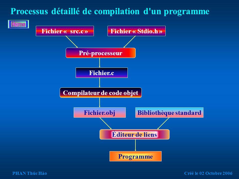 Code source en langage C++ # include # include Void main ( ) { puts ( Bonjour…...