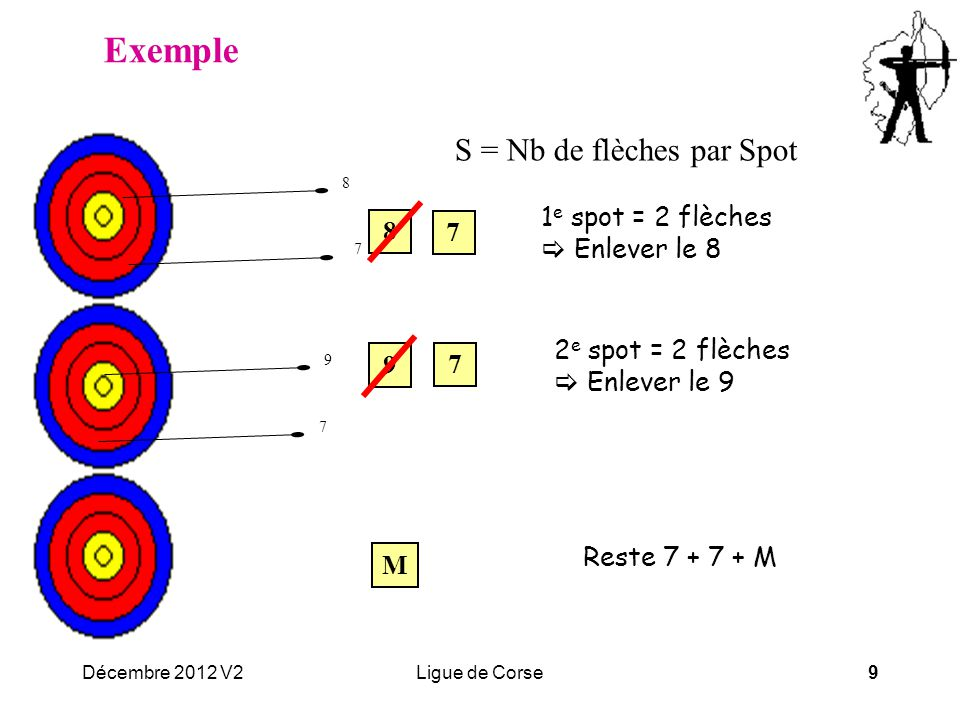 Décembre 2012 V2Ligue de Corse9 Exemple 1 e spot = 2 flèches  Enlever le 8 8 7 9 7 8 7 9 7 M 2 e spot = 2 flèches  Enlever le 9 S = Nb de flèches par Spot Reste 7 + 7 + M