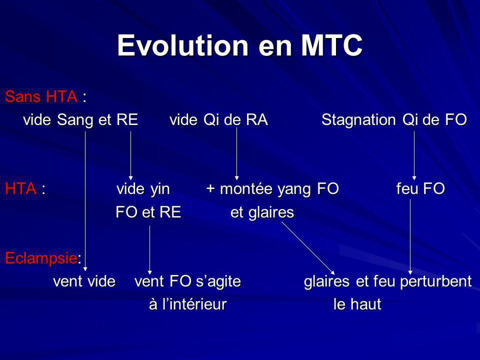 Evolution en MTC Sans HTA : vide Sang et RE vide Qi de RA Stagnation Qi de FO HTA : vide yin + montée yang FO feu FO FO et RE et glaires FO et RE et g