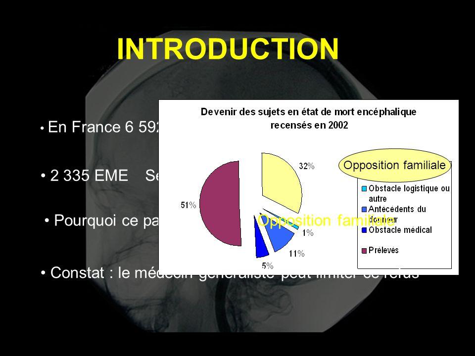Seulement 1192 prélèvements INTRODUCTION • En France 6 592 patients en attente de greffe (en 2004) • 2 335 EME • Pourquoi ce paradoxe? Opposition fami
