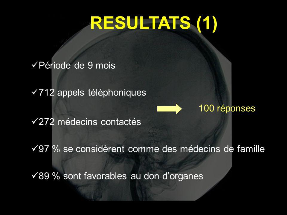 RESULTATS (1)  712 appels téléphoniques  272 médecins contactés 100 réponses  Période de 9 mois  97 % se considèrent comme des médecins de famille