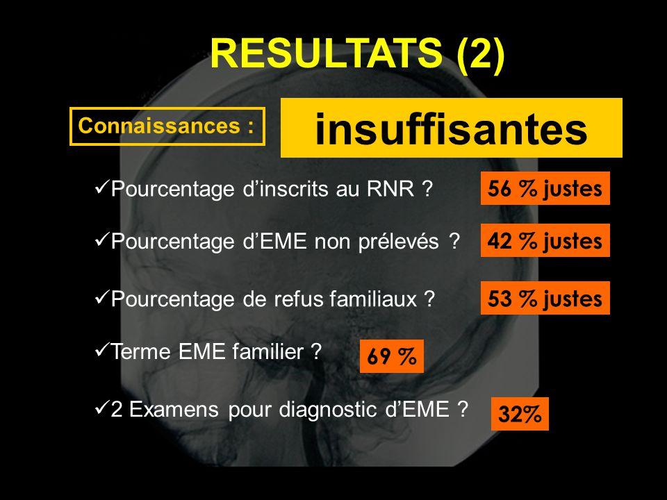 RESULTATS (2) Connaissances :  Pourcentage d'inscrits au RNR ? 56 % justes  Pourcentage d'EME non prélevés ? 42 % justes  Pourcentage de refus fami