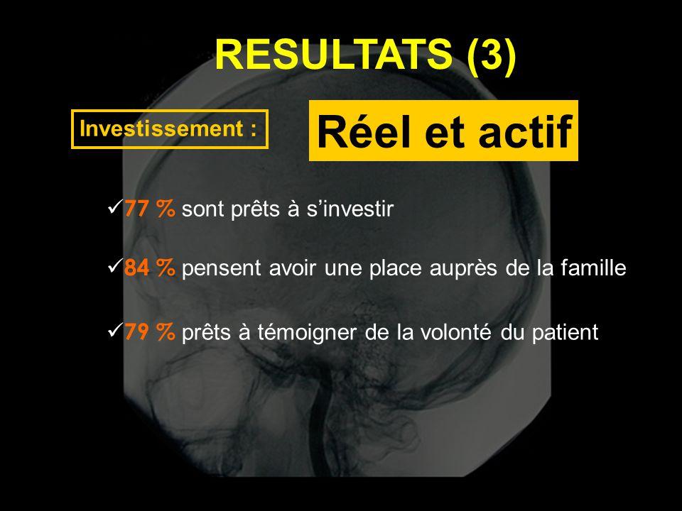 RESULTATS (3) Investissement :  77 % sont prêts à s'investir  84 % pensent avoir une place auprès de la famille  79 % prêts à témoigner de la volon