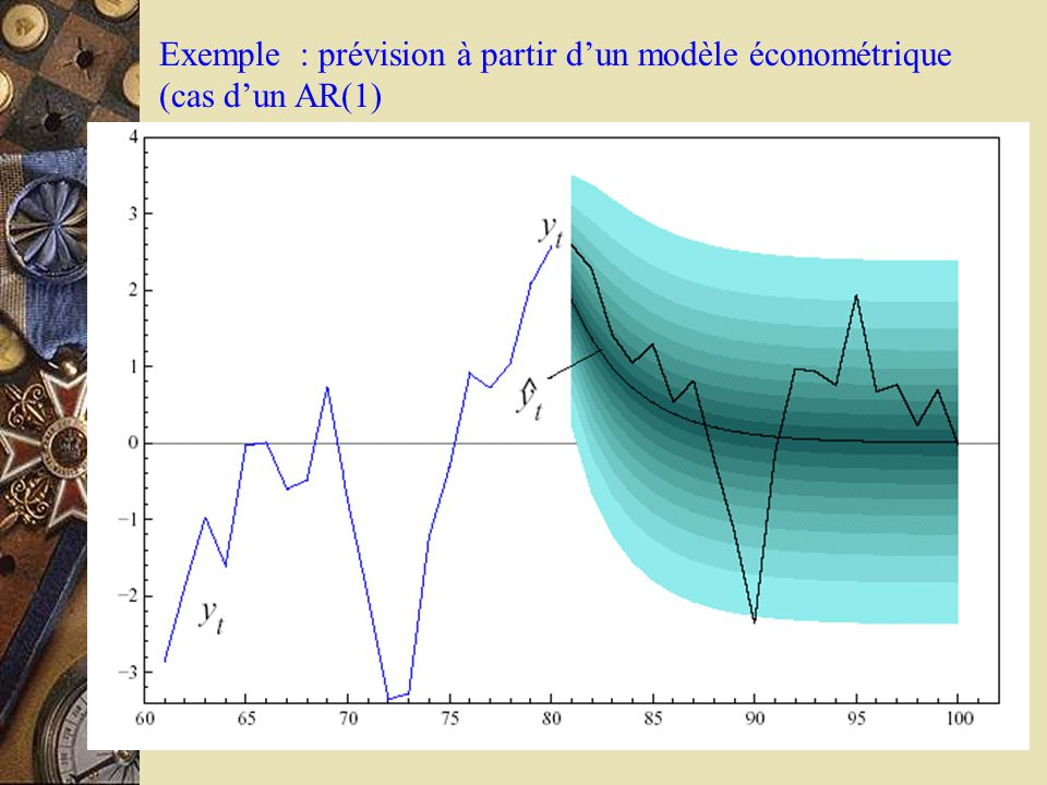 Exemple : prévision à partir d'un modèle économétrique (cas d'un AR(1)