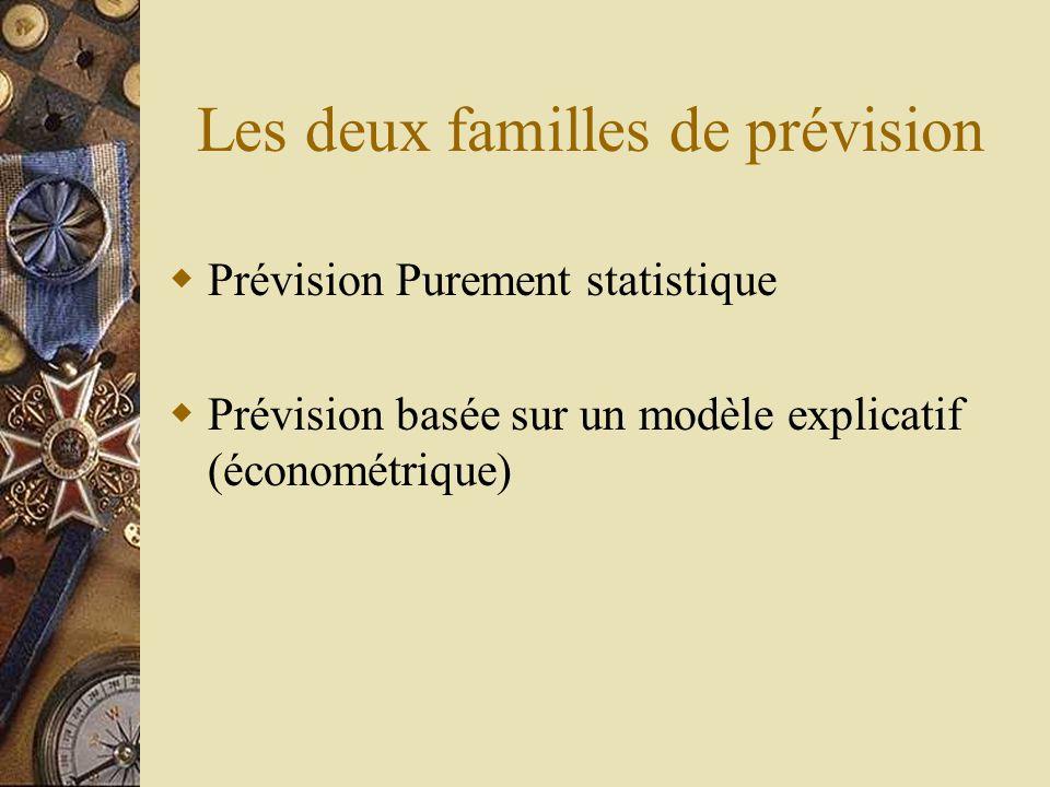 Les deux familles de prévision  Prévision Purement statistique  Prévision basée sur un modèle explicatif (économétrique)