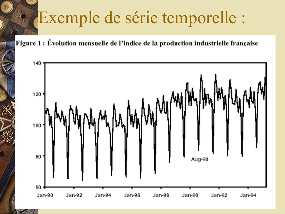 Exemple de série temporelle :