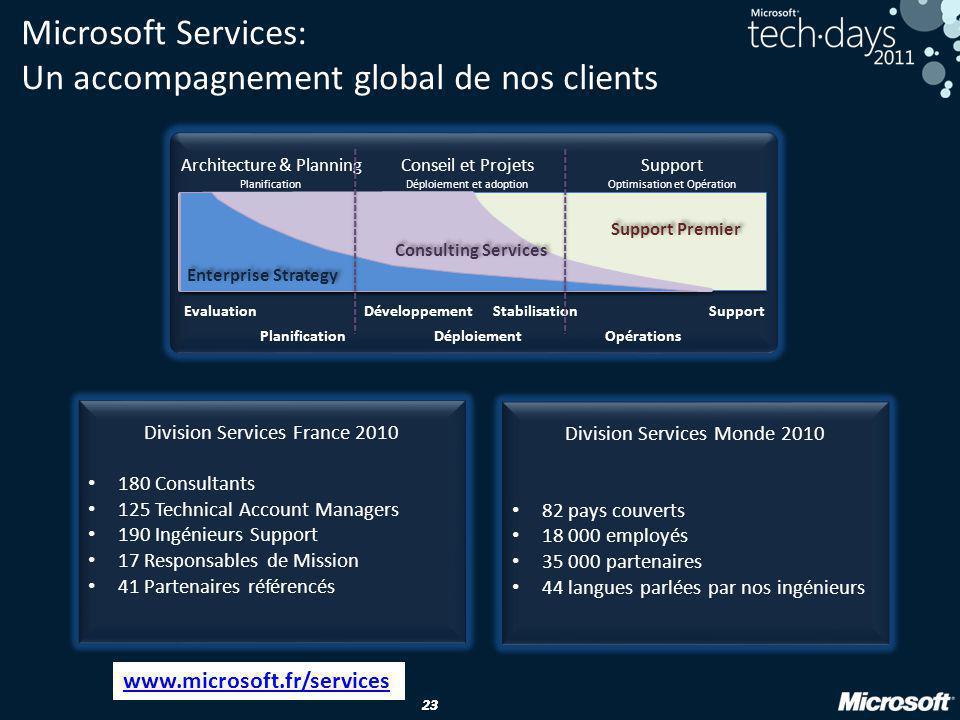 23 Microsoft Services: Un accompagnement global de nos clients Architecture & Planning Planification Conseil et Projets Déploiement et adoption Suppor