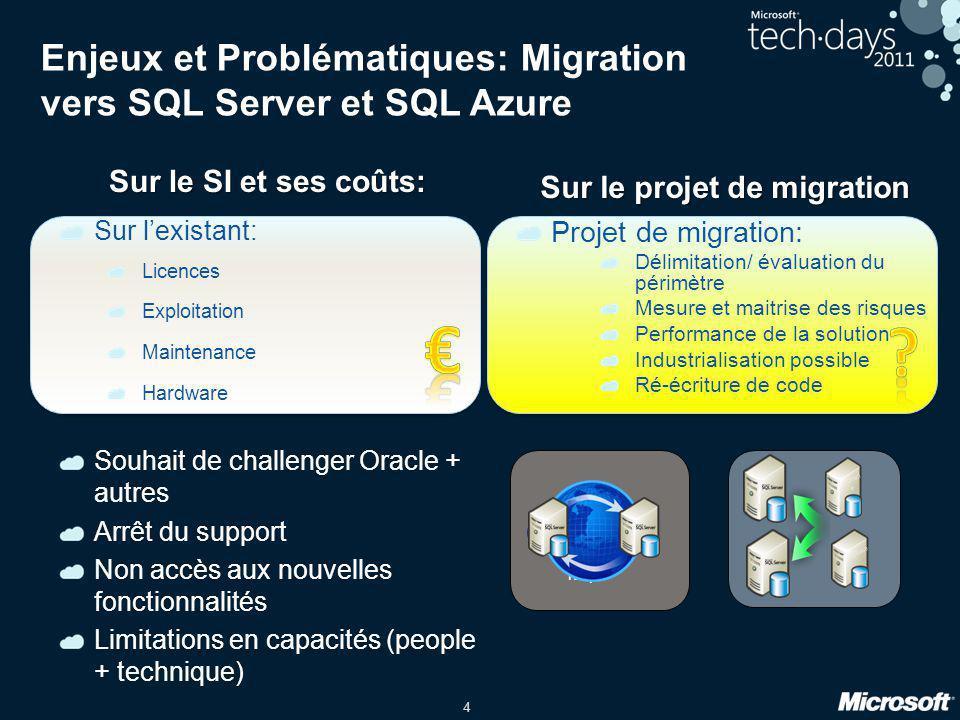 4 Enjeux et Problématiques: Migration vers SQL Server et SQL Azure Sur le SI et ses coûts: Sur l'existant: Licences Exploitation Maintenance Hardware