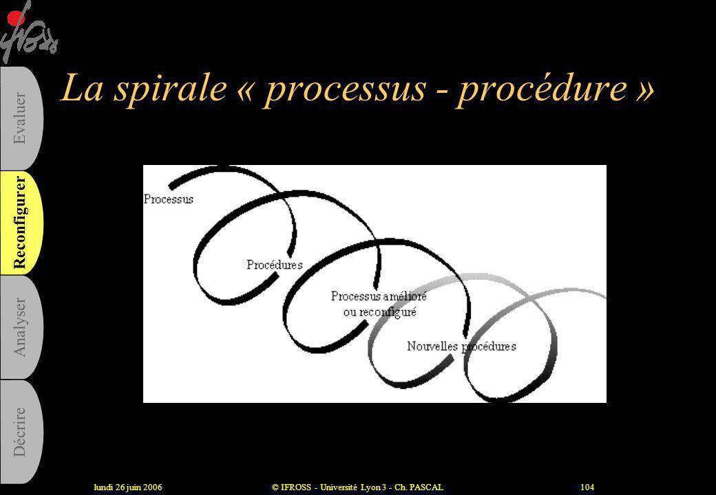 lundi 26 juin 2006© IFROSS - Université Lyon 3 - Ch. PASCAL103 Procédure, protocole et processus Reconfigurer Analyser Evaluer Décrire