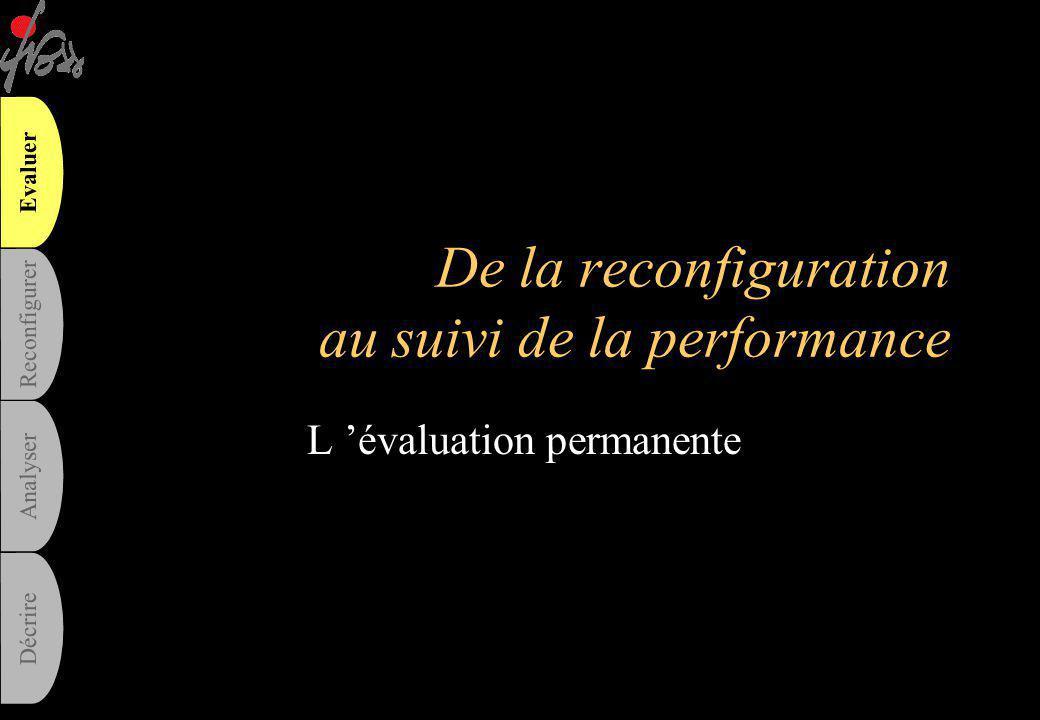 lundi 26 juin 2006© IFROSS - Université Lyon 3 - Ch. PASCAL106 Les conséquences pour les acteurs : un nouveau rapport à la norme •De la rationalité su