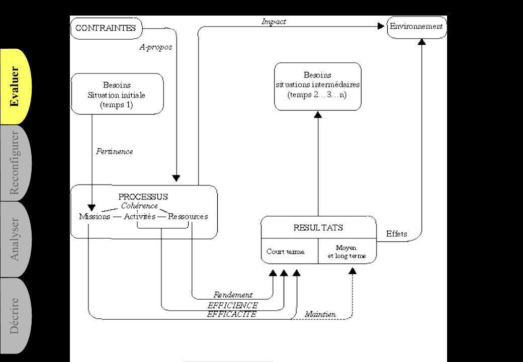 De la reconfiguration au suivi de la performance L 'évaluation permanente Evaluer Analyser Reconfigurer Décrire