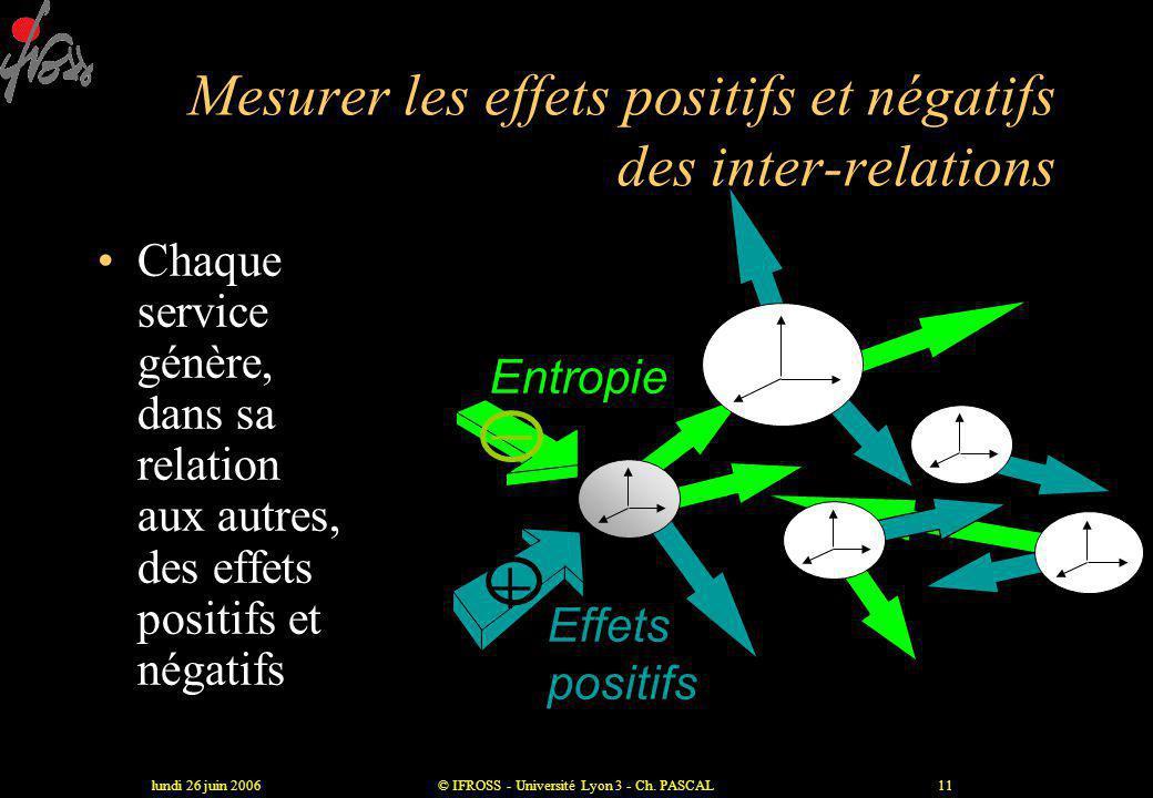 lundi 26 juin 2006© IFROSS - Université Lyon 3 - Ch. PASCAL10 Logistique Médicale Administrative Soignante L'efficience est une résultante intégrant c