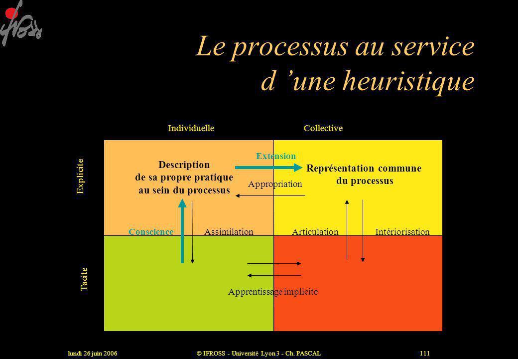 lundi 26 juin 2006© IFROSS - Université Lyon 3 - Ch. PASCAL110 Socialisation Intériorisation Articulation Combinaison Tacite Explicite Tacite Du tacit