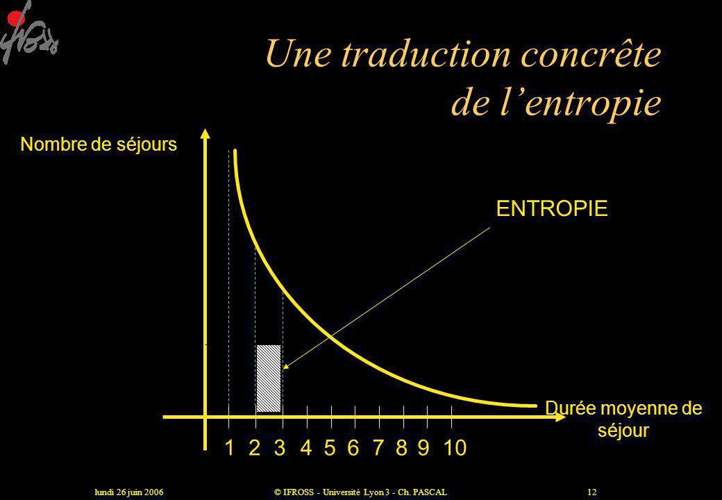 lundi 26 juin 2006© IFROSS - Université Lyon 3 - Ch. PASCAL11 Mesurer les effets positifs et négatifs des inter-relations •Chaque service génère, dans
