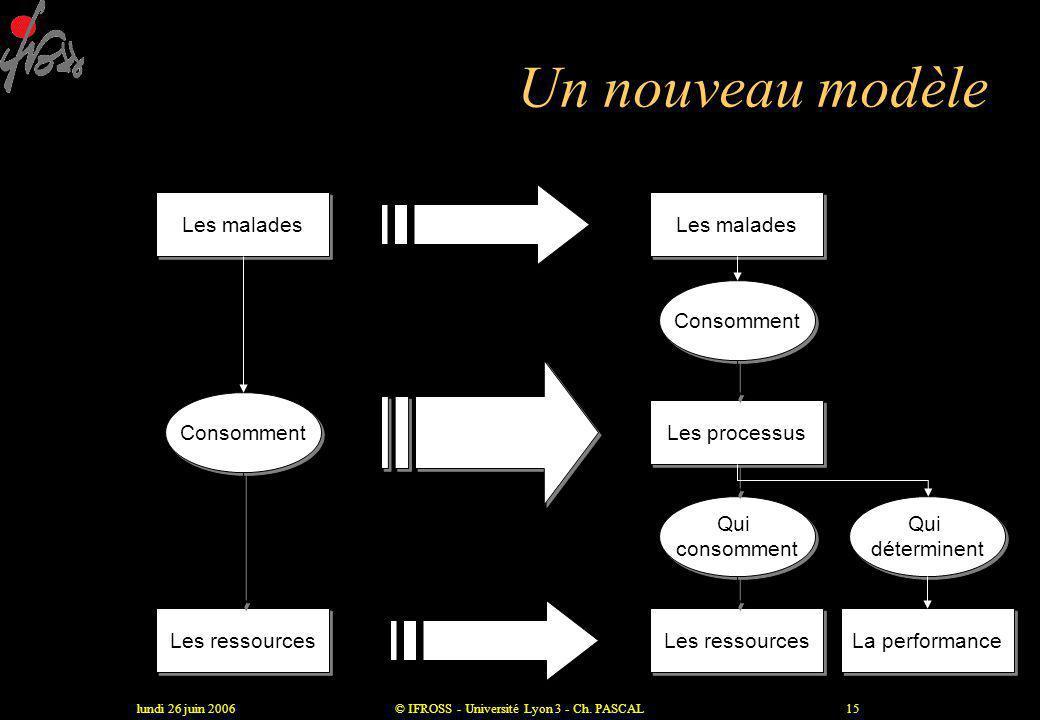 lundi 26 juin 2006© IFROSS - Université Lyon 3 - Ch. PASCAL14 L'activité, définition «ensemble de tâches élémentaires : • réalisées par un individu ou