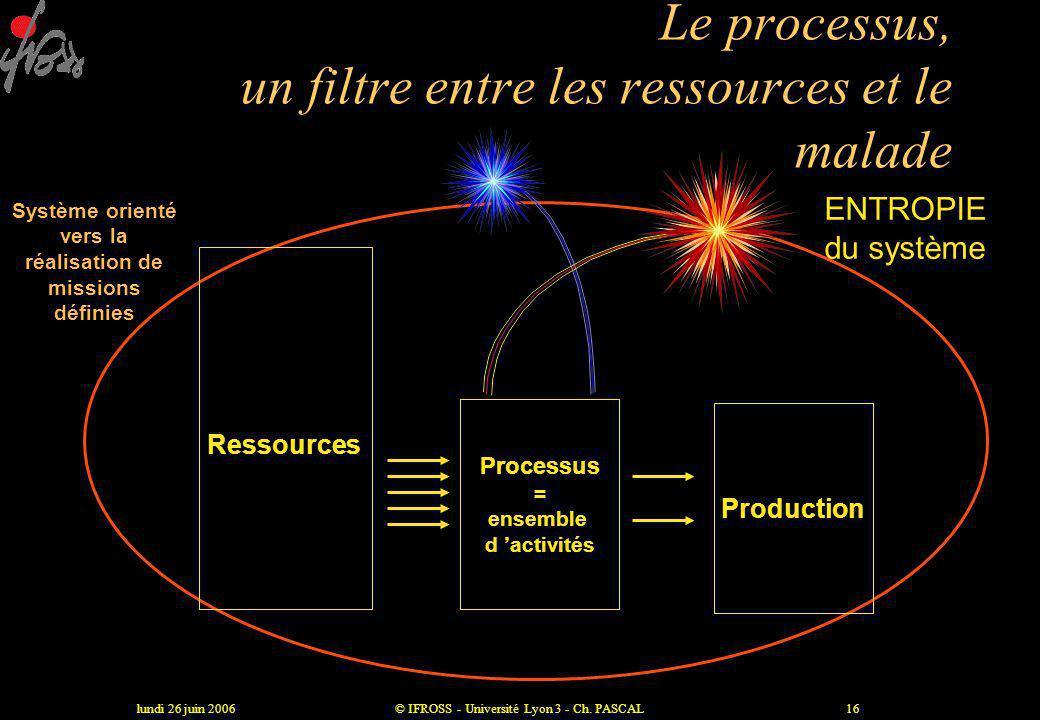 lundi 26 juin 2006© IFROSS - Université Lyon 3 - Ch. PASCAL15 Un nouveau modèle Les malades Consomment Les ressources Qui consomment Les processus Les