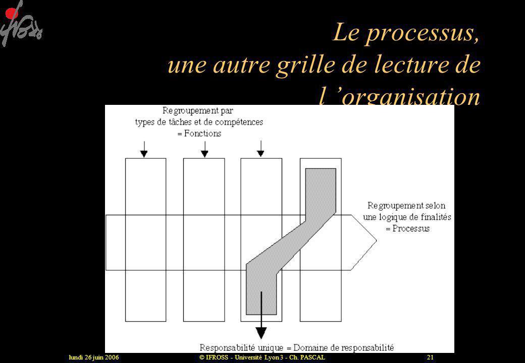 lundi 26 juin 2006© IFROSS - Université Lyon 3 - Ch. PASCAL20 Coût par unité de temps Temps Levier 1 : Réduire la durée de chaque étape avec une organ