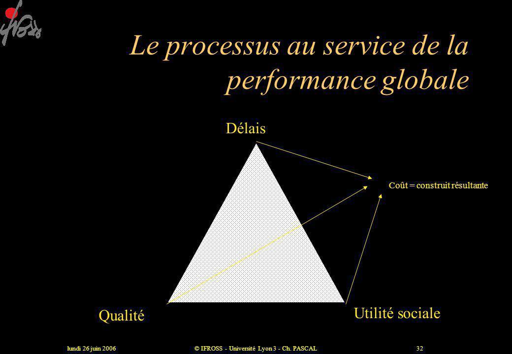 lundi 26 juin 2006© IFROSS - Université Lyon 3 - Ch. PASCAL31 Délais, qualité, utilité, trois dimensions de la valeur Prestation de service Prise en c