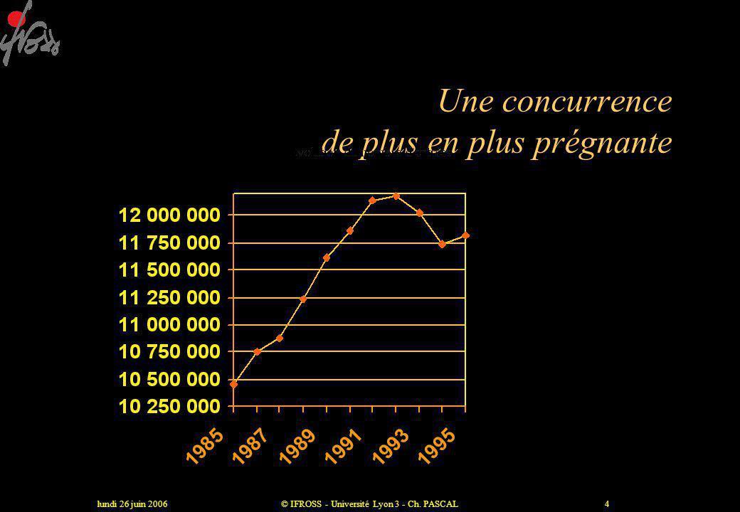 lundi 26 juin 2006© IFROSS - Université Lyon 3 - Ch. PASCAL3 La nouvelle donne •La technologie et la croissance des coûts •La fin du client muet •La c