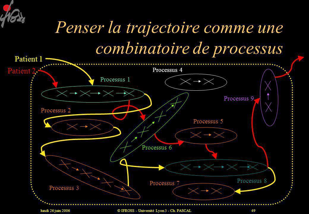 lundi 26 juin 2006© IFROSS - Université Lyon 3 - Ch. PASCAL48 Difficultés d'application du concept de processus à l'hôpital •Ambiguité sémiologique :
