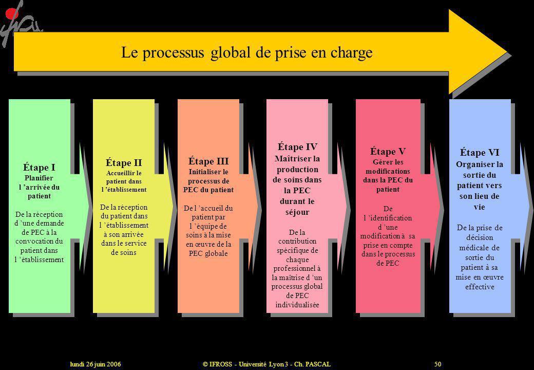 lundi 26 juin 2006© IFROSS - Université Lyon 3 - Ch. PASCAL49 Penser la trajectoire comme une combinatoire de processus Entrée du patient Processus 1