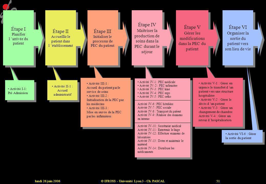 lundi 26 juin 2006© IFROSS - Université Lyon 3 - Ch. PASCAL50 Étape VI Organiser la sortie du patient vers son lieu de vie De la prise de décision méd
