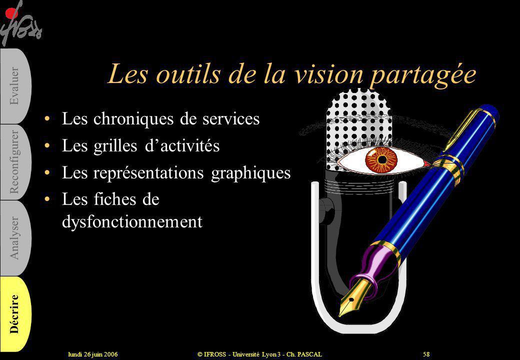 lundi 26 juin 2006© IFROSS - Université Lyon 3 - Ch. PASCAL57 Les 4 étapes majeures •Formuler une vision partagée •Gérer sélectivement les processus •