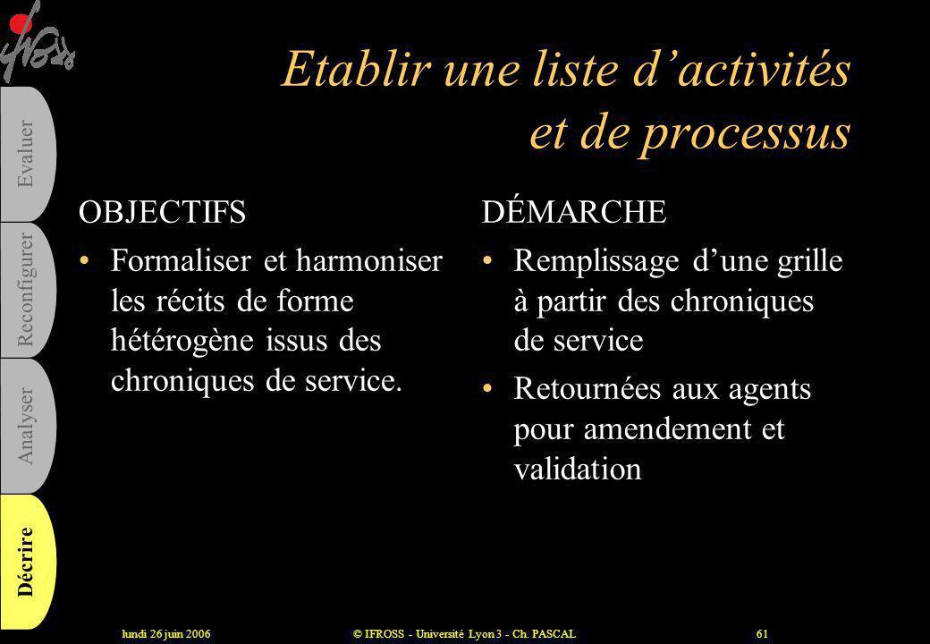 lundi 26 juin 2006© IFROSS - Université Lyon 3 - Ch. PASCAL60 Le guide d'entretien •Champs d'activités, tâches réalisés •journée-type •relations intra