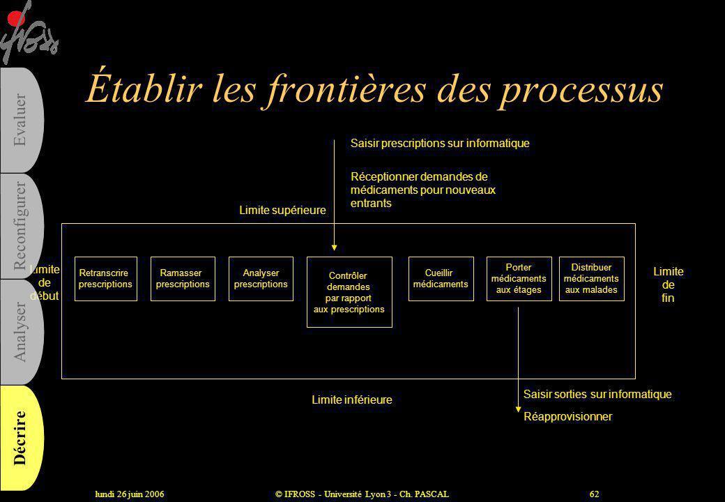lundi 26 juin 2006© IFROSS - Université Lyon 3 - Ch. PASCAL61 Etablir une liste d'activités et de processus OBJECTIFS •Formaliser et harmoniser les ré