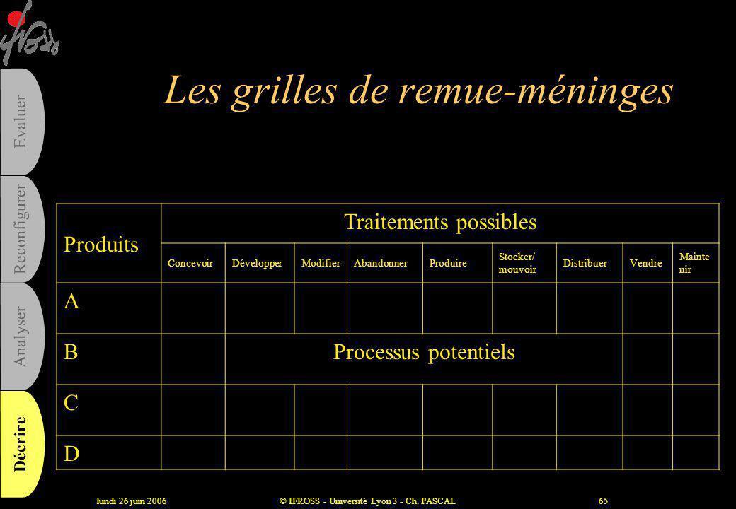 lundi 26 juin 2006© IFROSS - Université Lyon 3 - Ch. PASCAL64 Les produits et prestations majeurs •Produits externes : produits fabriqués, services re