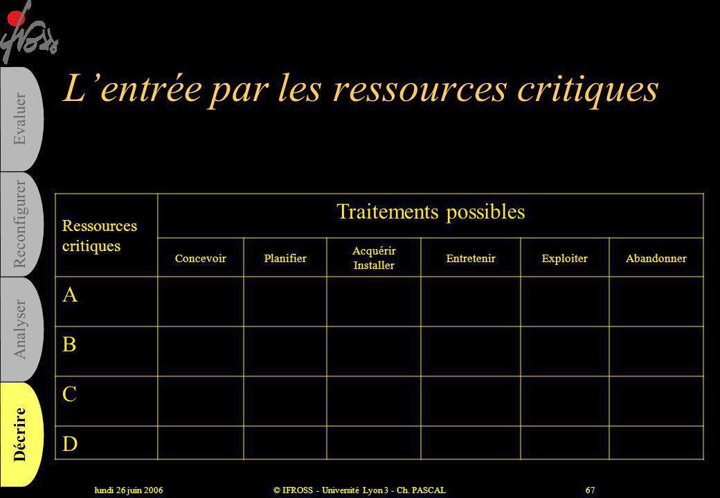 lundi 26 juin 2006© IFROSS - Université Lyon 3 - Ch. PASCAL66 Les ressources critiques •Ressources humaines •Ressources financières •Technologies •Sys