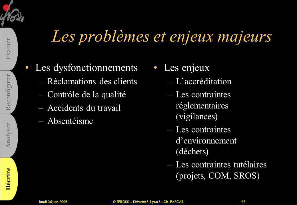 lundi 26 juin 2006© IFROSS - Université Lyon 3 - Ch. PASCAL67 L'entrée par les ressources critiques Ressources critiques Traitements possibles Concevo