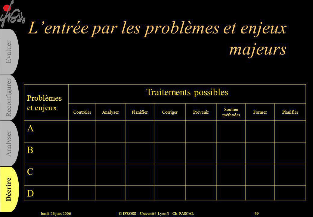 lundi 26 juin 2006© IFROSS - Université Lyon 3 - Ch. PASCAL68 Les problèmes et enjeux majeurs •Les dysfonctionnements –Réclamations des clients –Contr