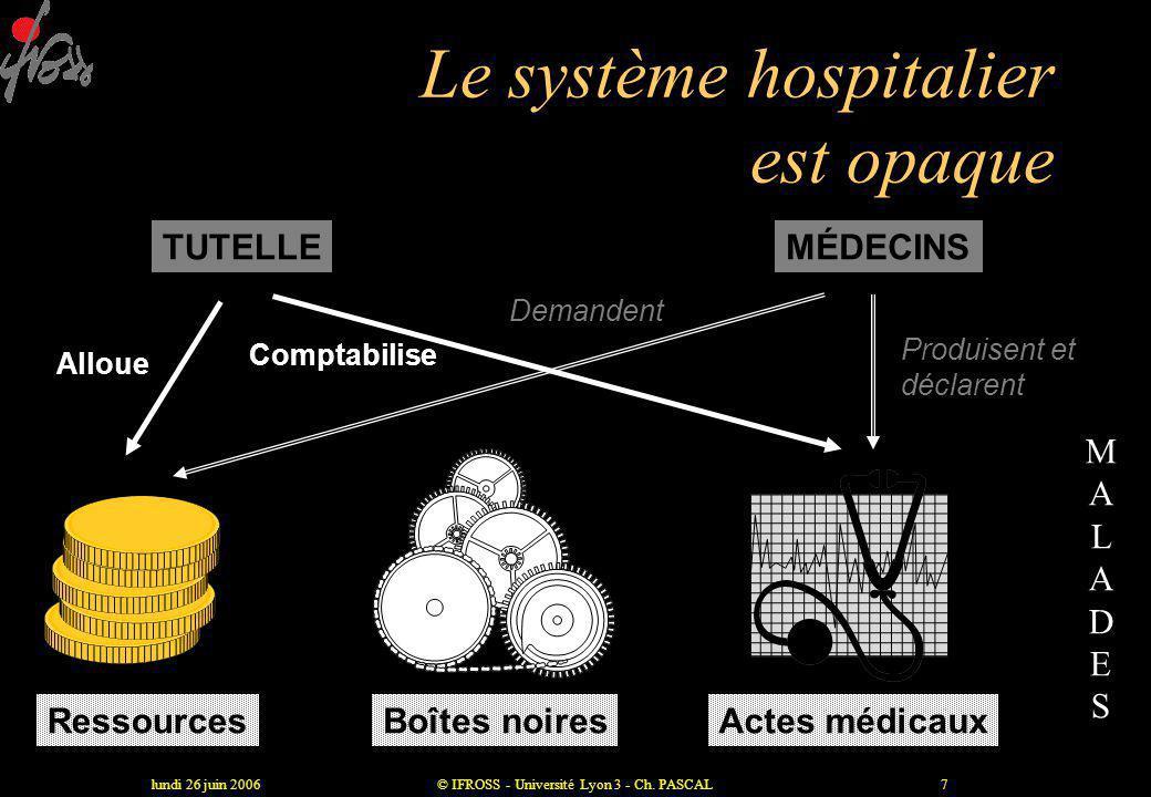 lundi 26 juin 2006© IFROSS - Université Lyon 3 - Ch. PASCAL6 Les SI actuels sont schizophrènes •ils constatent des coûts plus qu'ils ne les expliquent