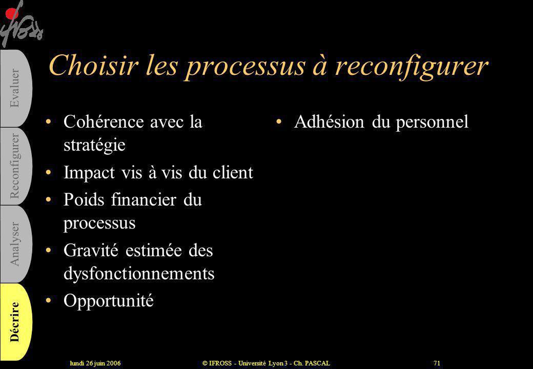 lundi 26 juin 2006© IFROSS - Université Lyon 3 - Ch. PASCAL70 Pour aller plus vite : les nomenclatures et dictionnaires de processus 1. conception pro