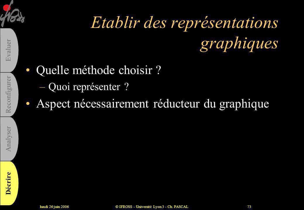lundi 26 juin 2006© IFROSS - Université Lyon 3 - Ch. PASCAL72 Un outil : les matrices 1 2 4 3 6 5 Enjeu élevéEnjeu moyenEnjeu faible Coût Niveau de qu