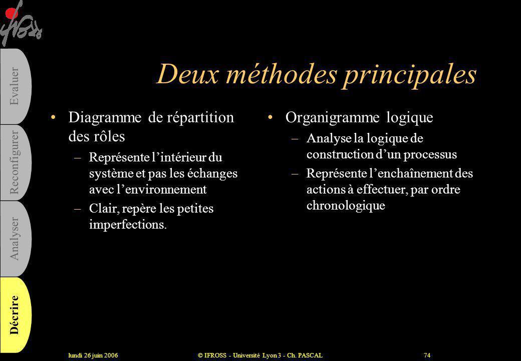 lundi 26 juin 2006© IFROSS - Université Lyon 3 - Ch. PASCAL73 Etablir des représentations graphiques •Quelle méthode choisir ? –Quoi représenter ? •As