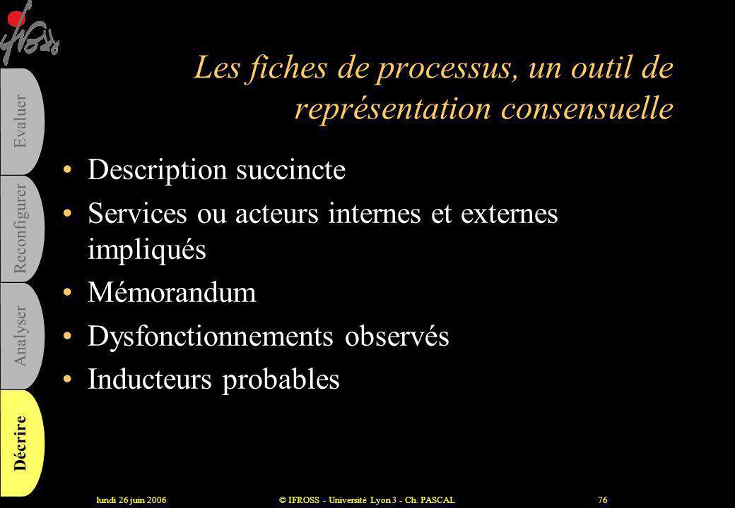 lundi 26 juin 2006© IFROSS - Université Lyon 3 - Ch. PASCAL75 Les signes à utiliser dans un logigramme Action Point de départ Classement Transmission