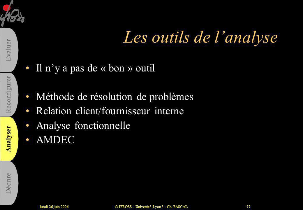lundi 26 juin 2006© IFROSS - Université Lyon 3 - Ch. PASCAL76 Les fiches de processus, un outil de représentation consensuelle •Description succincte