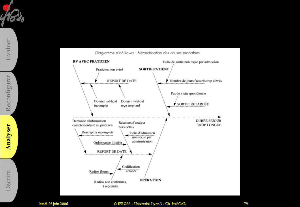 lundi 26 juin 2006© IFROSS - Université Lyon 3 - Ch. PASCAL78 La méthode de résolution de problèmes •Choisir le sujet (le dysfonctionnement) •Collecte