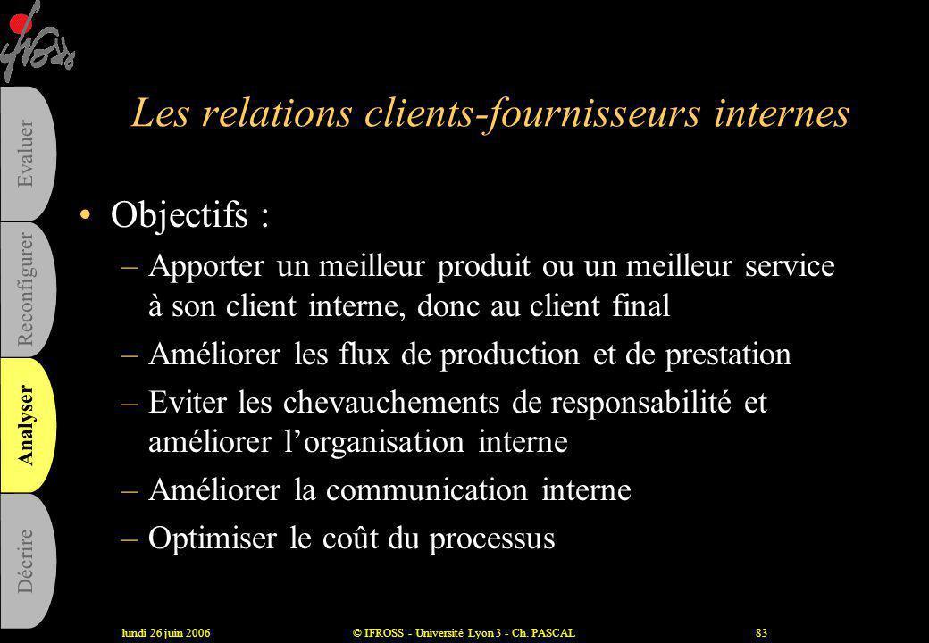 lundi 26 juin 2006© IFROSS - Université Lyon 3 - Ch. PASCAL82 La fiche de dysfonctionnement, un outil pour avancer •Description du dysfonctionnement •