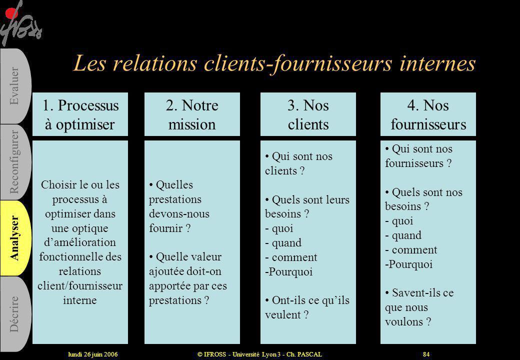 lundi 26 juin 2006© IFROSS - Université Lyon 3 - Ch. PASCAL83 Les relations clients-fournisseurs internes •Objectifs : –Apporter un meilleur produit o