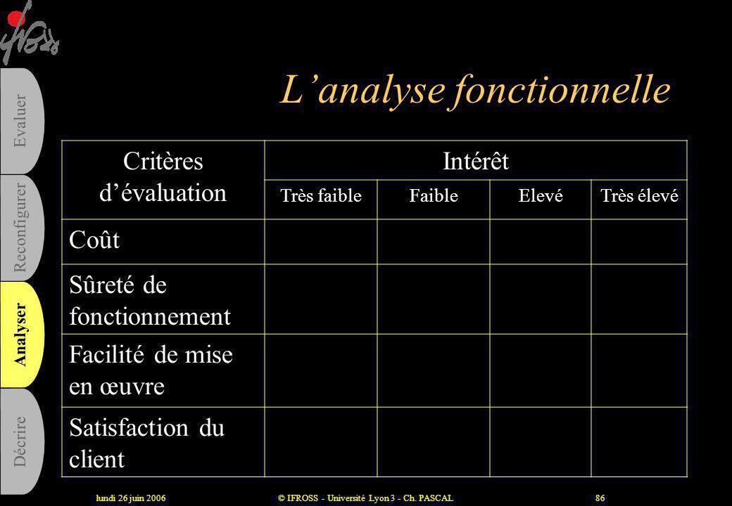 lundi 26 juin 2006© IFROSS - Université Lyon 3 - Ch. PASCAL85 L'analyse fonctionnelle •1. Analyse des besoins : –Éléments du milieu extérieur (acteurs