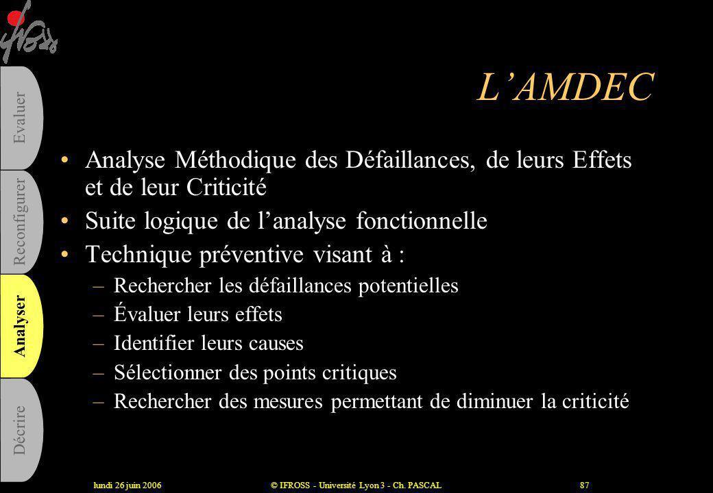 lundi 26 juin 2006© IFROSS - Université Lyon 3 - Ch. PASCAL86 L'analyse fonctionnelle Critères d'évaluation Intérêt Très faibleFaibleElevéTrès élevé C