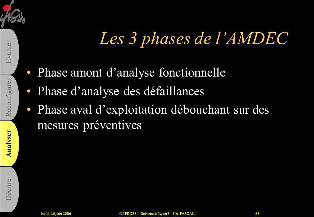 lundi 26 juin 2006© IFROSS - Université Lyon 3 - Ch. PASCAL87 L'AMDEC •Analyse Méthodique des Défaillances, de leurs Effets et de leur Criticité •Suit