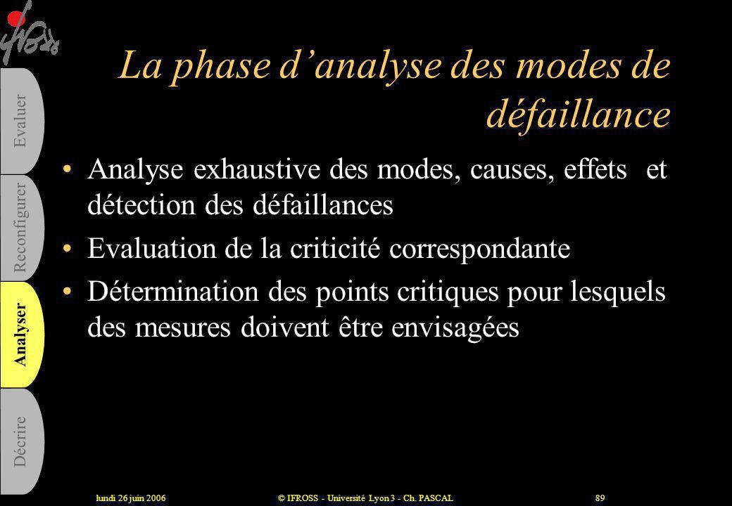 lundi 26 juin 2006© IFROSS - Université Lyon 3 - Ch. PASCAL88 Les 3 phases de l'AMDEC •Phase amont d'analyse fonctionnelle •Phase d'analyse des défail