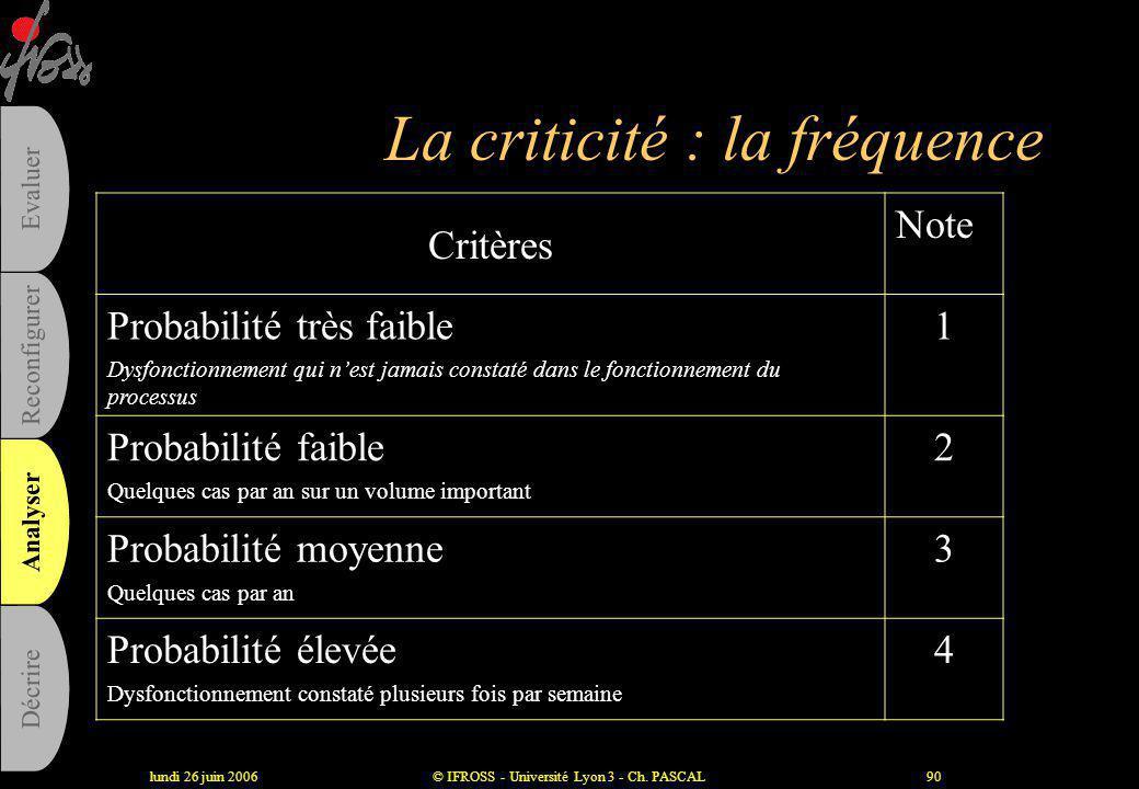 lundi 26 juin 2006© IFROSS - Université Lyon 3 - Ch. PASCAL89 La phase d'analyse des modes de défaillance •Analyse exhaustive des modes, causes, effet